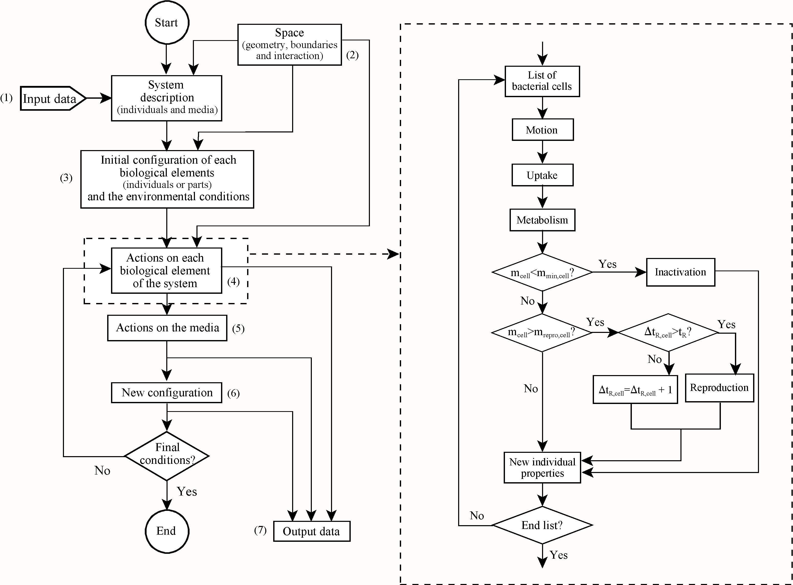 DiagramaFluxINDISIM.JPG